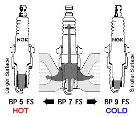 Impulse Engines : How It Works : Cold Spark Plugs